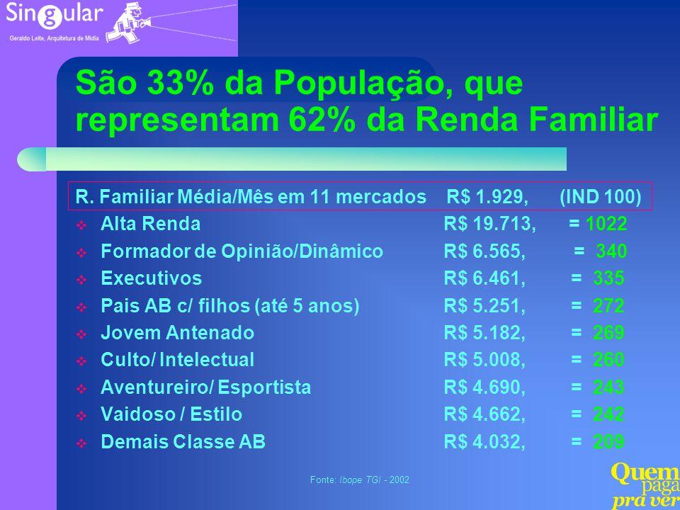 São 33% da População, que representam 62% da Renda Familiar R. Familiar Média/Mês em 11 mercados R$ 1.929, (IND 100) Alta Renda Formador de Opinião/Di