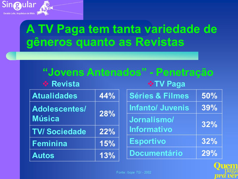 A TV Paga tem tanta variedade de gêneros quanto as Revistas Séries & Filmes50% Infanto/ Juvenis39% Jornalismo/ Informativo 32% Esportivo32% Documentár