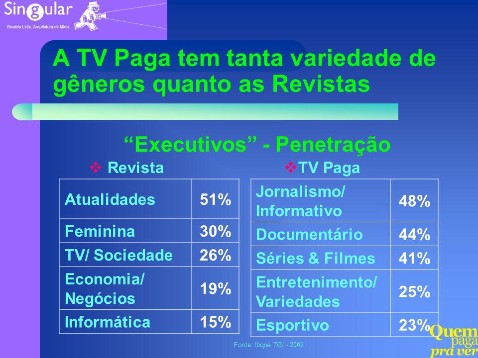 Jornalismo/ Informativo 48% Documentário44% Séries & Filmes41% Entretenimento/ Variedades 25% Esportivo23% Atualidades51% Feminina30% TV/ Sociedade26%