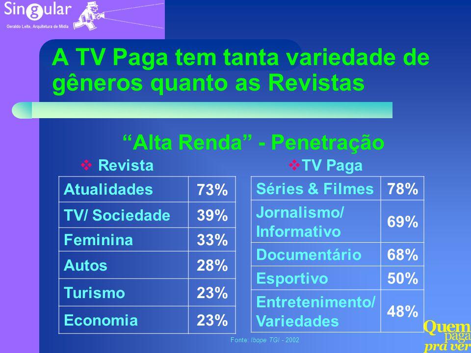 Séries & Filmes78% Jornalismo/ Informativo 69% Documentário68% Esportivo50% Entretenimento/ Variedades 48% Atualidades 73% TV/ Sociedade39% Feminina33