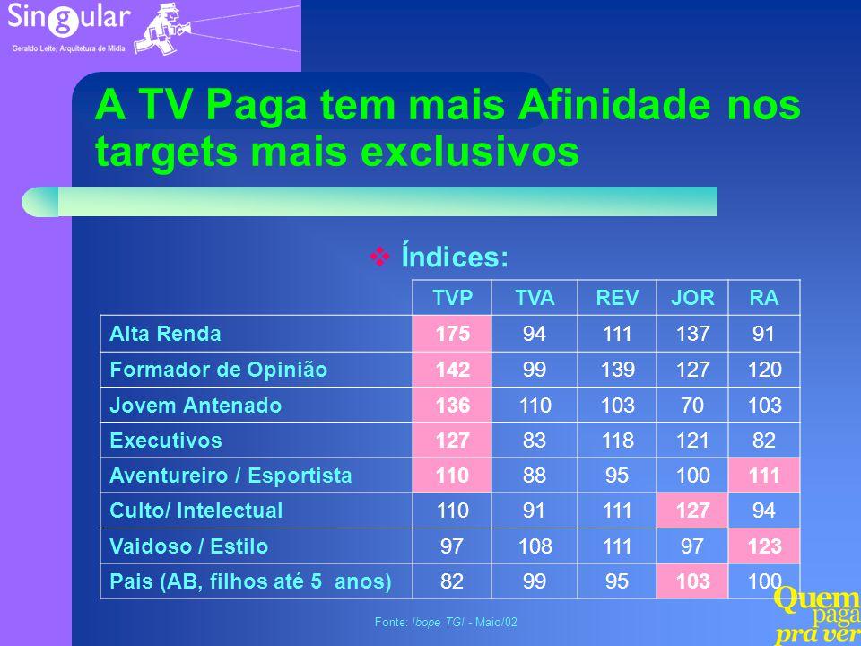 A TV Paga tem mais Afinidade nos targets mais exclusivos TVPTVAREVJORRA Alta Renda1759411113791 Formador de Opinião14299139127120 Jovem Antenado136110
