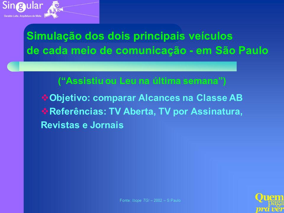 Fonte: Ibope TGI – 2002 – S.Paulo Objetivo: comparar Alcances na Classe AB Referências: TV Aberta, TV por Assinatura, Revistas e Jornais Simulação dos