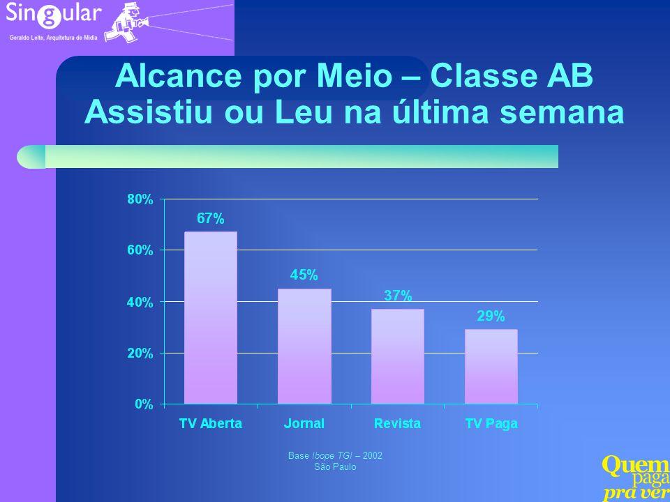 Alcance por Meio – Classe AB Assistiu ou Leu na última semana Base Ibope TGI – 2002 São Paulo