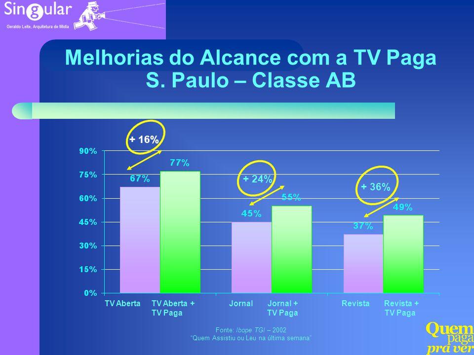 + 16% Melhorias do Alcance com a TV Paga S. Paulo – Classe AB Fonte: Ibope TGI – 2002 Quem Assistiu ou Leu na última semana TV AbertaTV Aberta + TV Pa