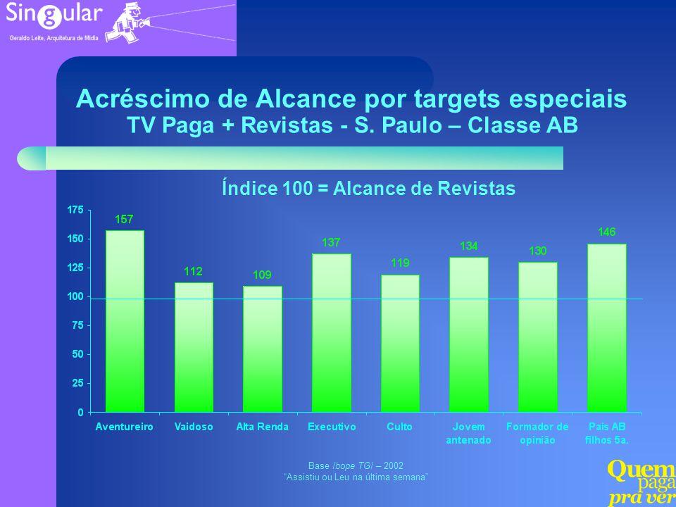Acréscimo de Alcance por targets especiais TV Paga + Revistas - S. Paulo – Classe AB Base Ibope TGI – 2002 Assistiu ou Leu na última semana Índice 100