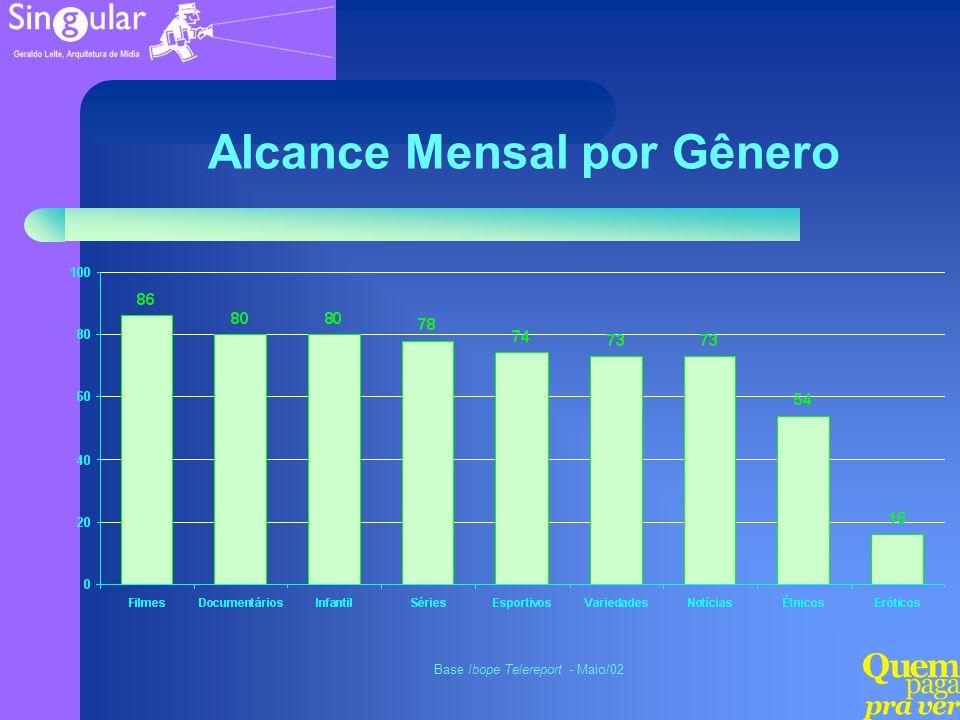 Alcance Mensal por Gênero Base Ibope Telereport - Maio/02