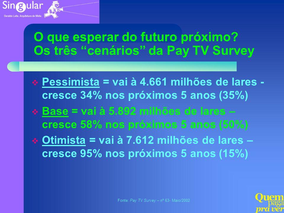 O que esperar do futuro próximo? Os três cenários da Pay TV Survey Pessimista = vai à 4.661 milhões de lares - cresce 34% nos próximos 5 anos (35%) Ba