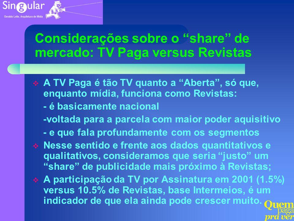 Considerações sobre o share de mercado: TV Paga versus Revistas A TV Paga é tão TV quanto a Aberta, só que, enquanto mídia, funciona como Revistas: -