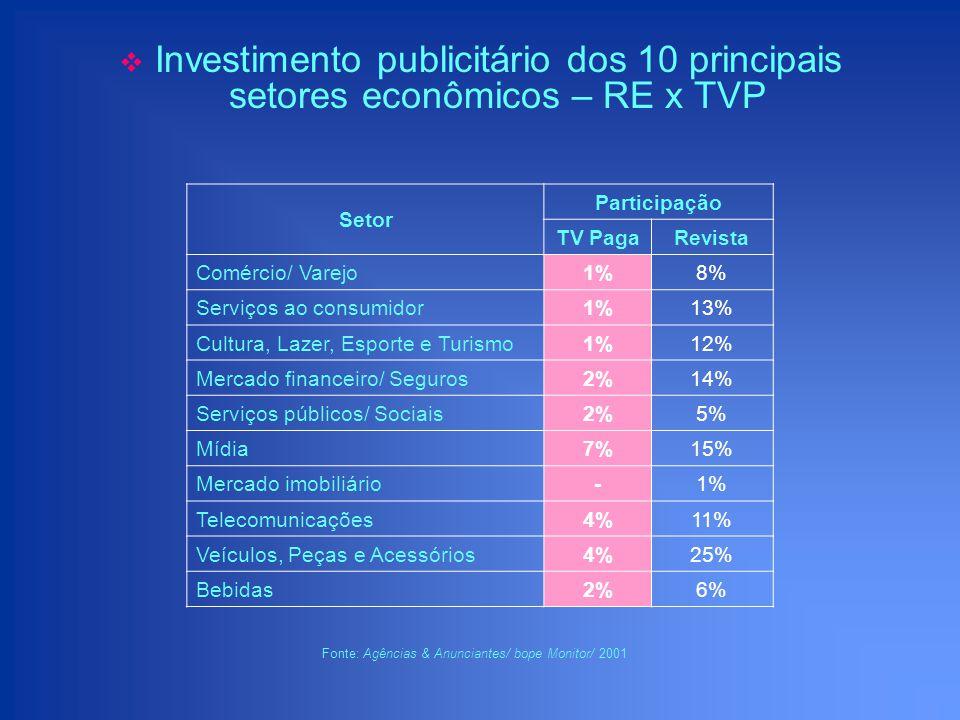 Investimento publicitário dos 10 principais setores econômicos – RE x TVP Setor Participação TV PagaRevista Comércio/ Varejo1%8% Serviços ao consumido