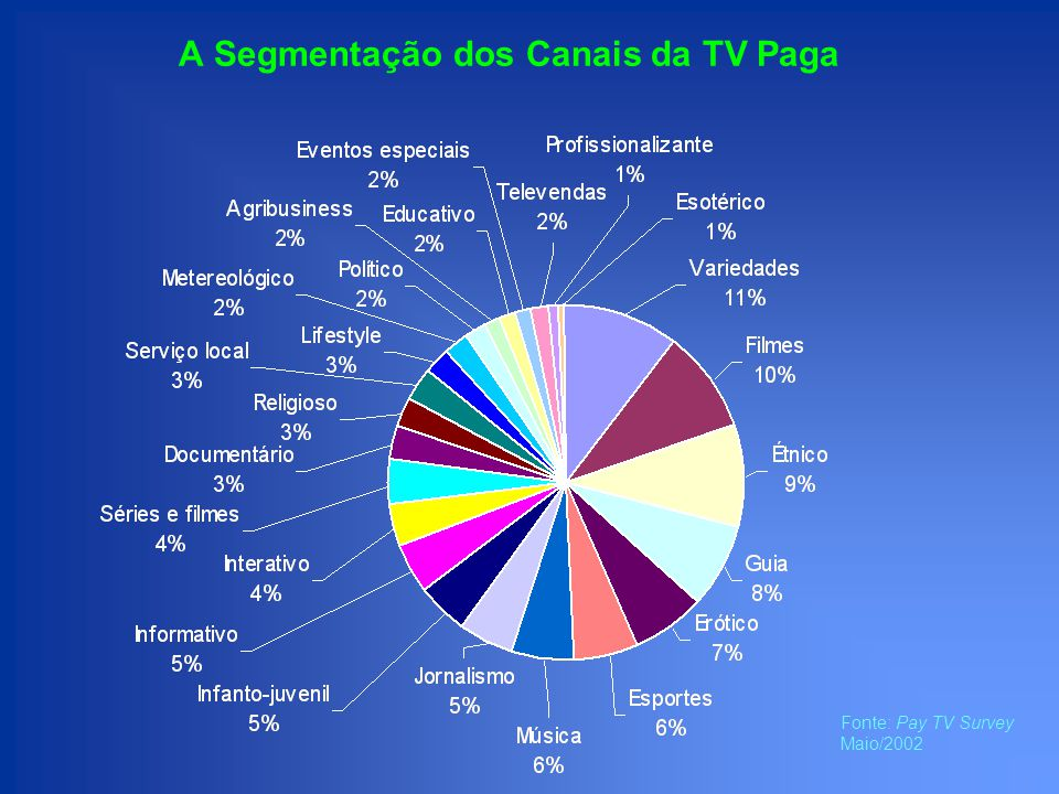 Considerações sobre o share de mercado: TV Paga versus Revistas A TV Paga é tão TV quanto a Aberta, só que, enquanto mídia, funciona como Revistas: - é basicamente nacional -voltada para a parcela com maior poder aquisitivo - e que fala profundamente com os segmentos Nesse sentido e frente aos dados quantitativos e qualitativos, consideramos que seria justo um share de publicidade mais próximo à Revistas; A participação da TV por Assinatura em 2001 (1.5%) versus 10.5% de Revistas, base Intermeios, é um indicador de que ela ainda pode crescer muito.