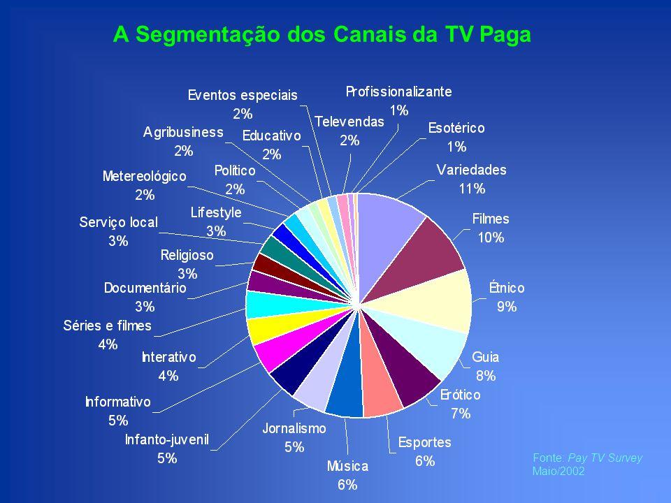 Acréscimo de Alcance por targets especiais TV Paga + Revistas - S.
