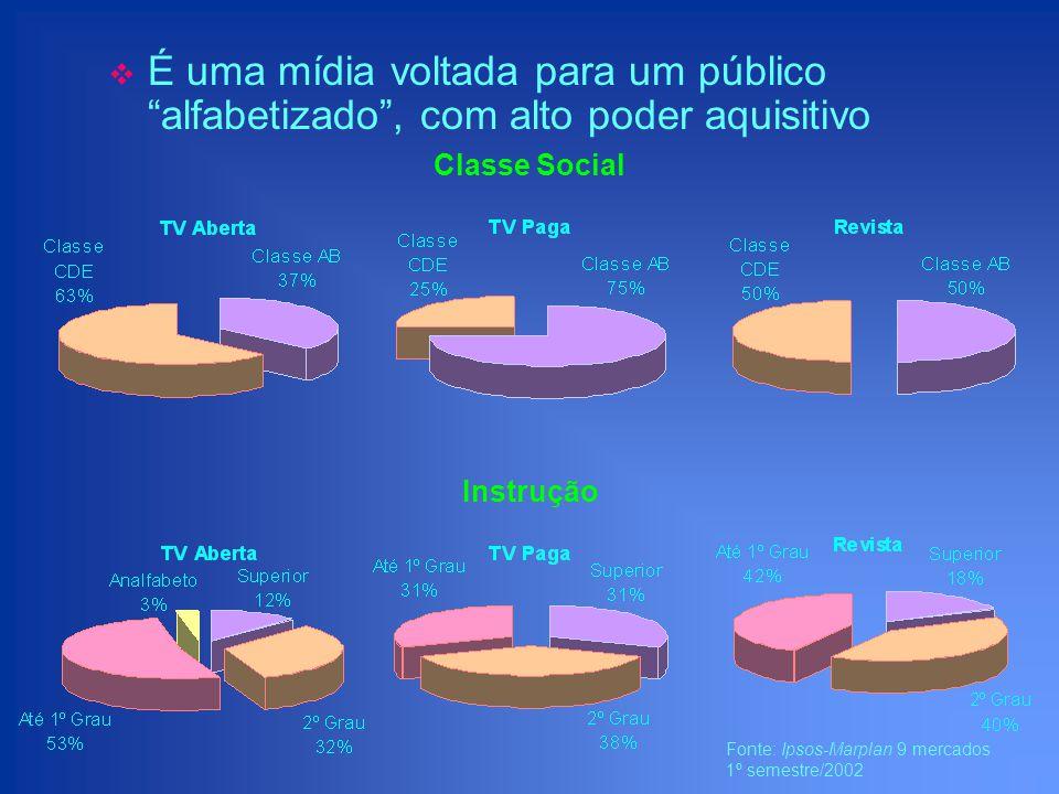 TVs Pagas não são Revistas, mas podem funcionar semelhante É uma mídia voltada para um público alfabetizado, com alto poder aquisitivo Que tem hábitos sofisticados de consumo