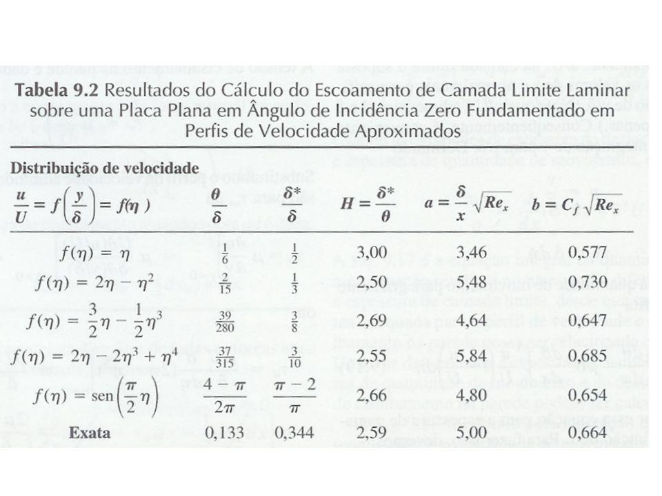 IM 250 MECÂNICA DOS FLUIDOS FEM/DE UNICAMP Prof. Eugênio