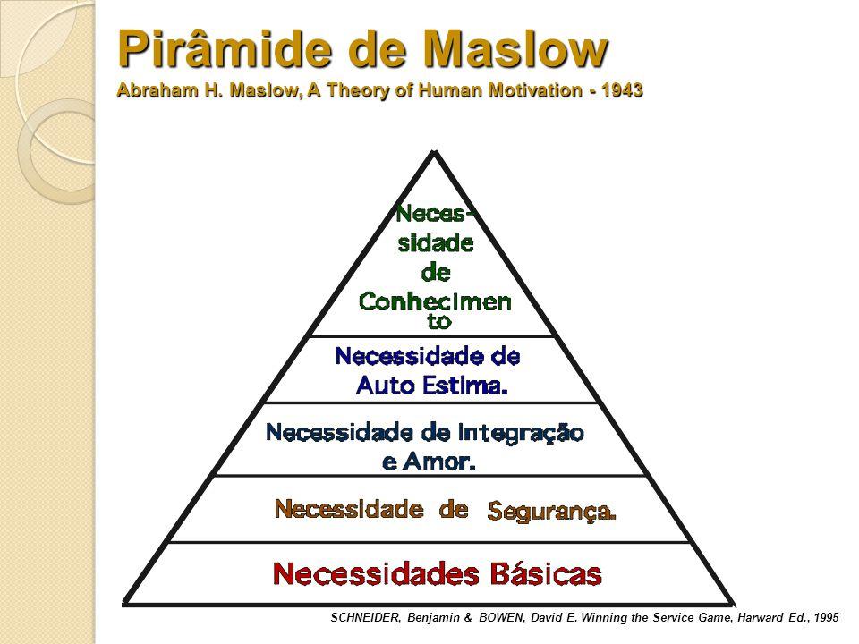 Pirâmide de Neo-Maslow Sobrevivência Segurança Auto-Reconhecimento Afeto Ego SCHNEIDER, Benjamin & BOWEN, David E.
