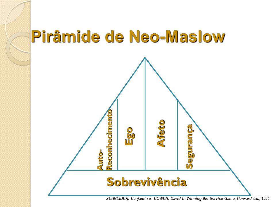 Exemplos de Pirâmides de Neo-Maslow Sobrevivência Segurança Afeto Sobrevivência Segurança Auto-Reconhecimento Afeto Iniciante Marajá Aposentado SCHNEIDER, Benjamin & BOWEN, David E.
