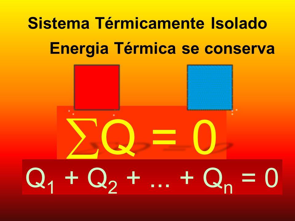 Sistema Térmicamente Isolado Q = 0 Q = 0 Energia Térmica se conserva Q 1 + Q 2 +... + Q n = 0