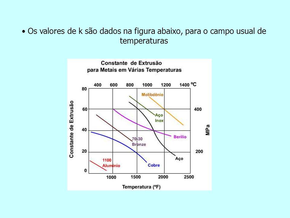 Os valores de k são dados na figura abaixo, para o campo usual de temperaturas
