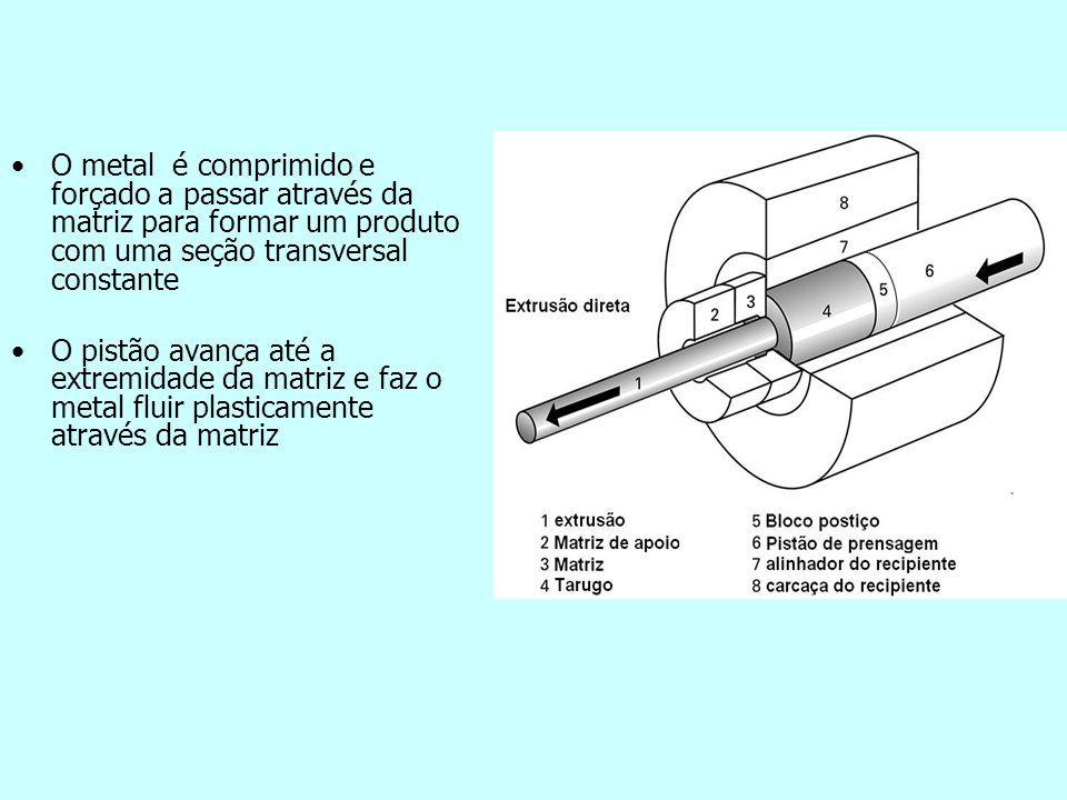 O metal é comprimido e forçado a passar através da matriz para formar um produto com uma seção transversal constante O pistão avança até a extremidade da matriz e faz o metal fluir plasticamente através da matriz