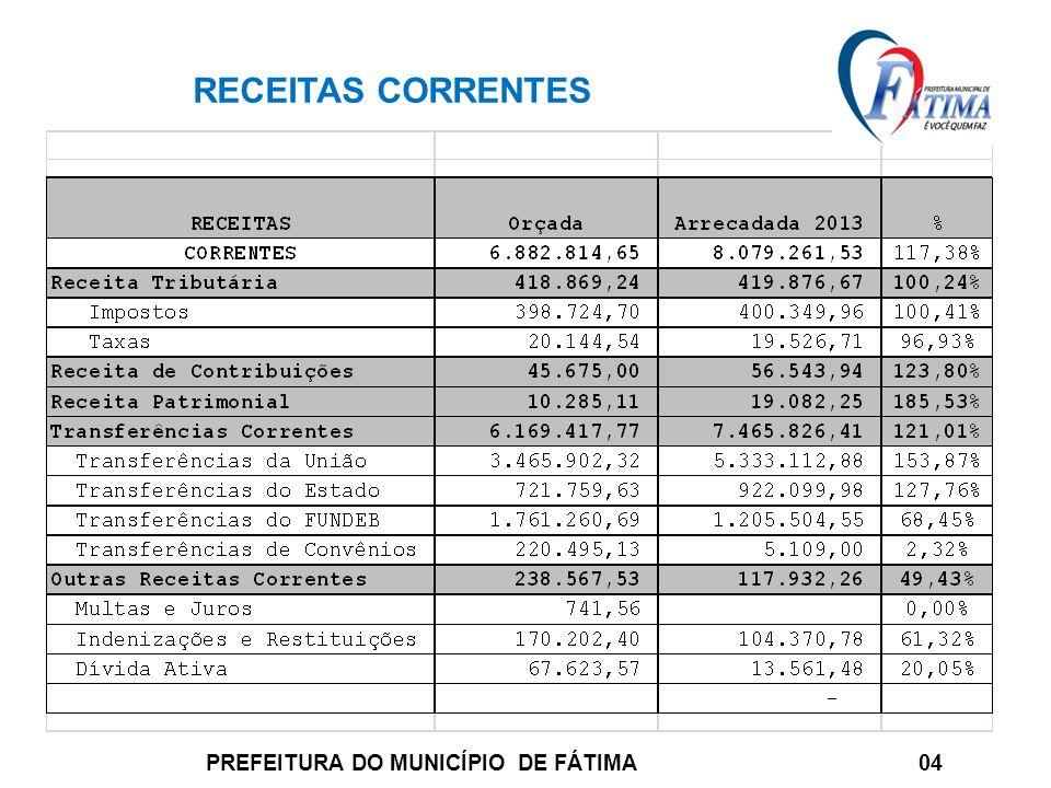 RECEITAS CORRENTES PREFEITURA DO MUNICÍPIO DE FÁTIMA 04