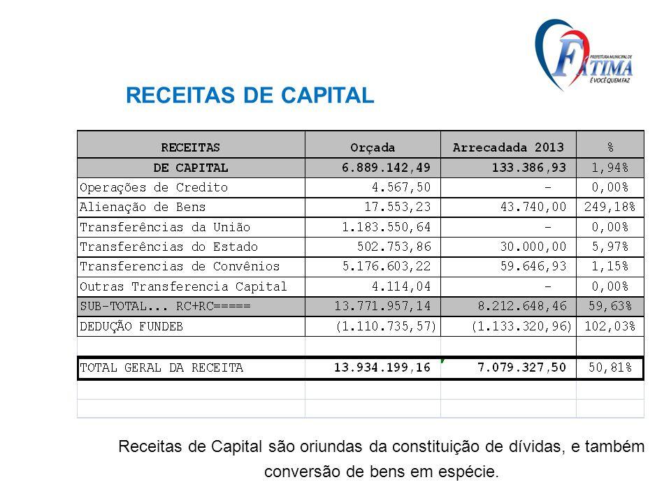 RECEITAS DE CAPITAL Receitas de Capital são oriundas da constituição de dívidas, e também conversão de bens em espécie.