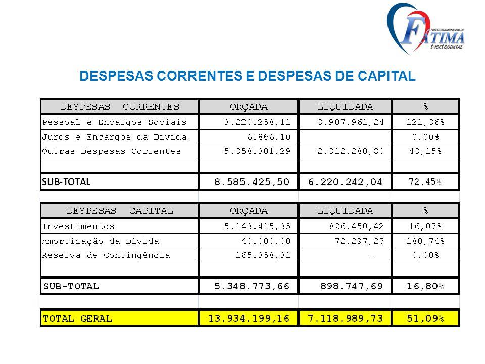 DESPESAS CORRENTES E DESPESAS DE CAPITAL