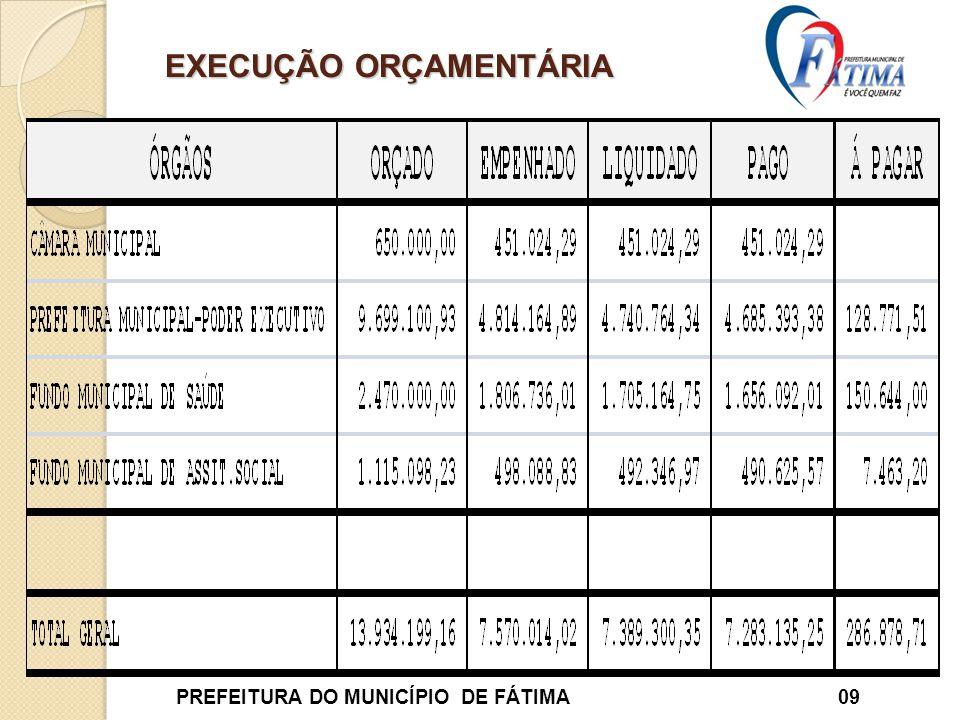 EXECUÇÃO ORÇAMENTÁRIA PREFEITURA DO MUNICÍPIO DE FÁTIMA 09