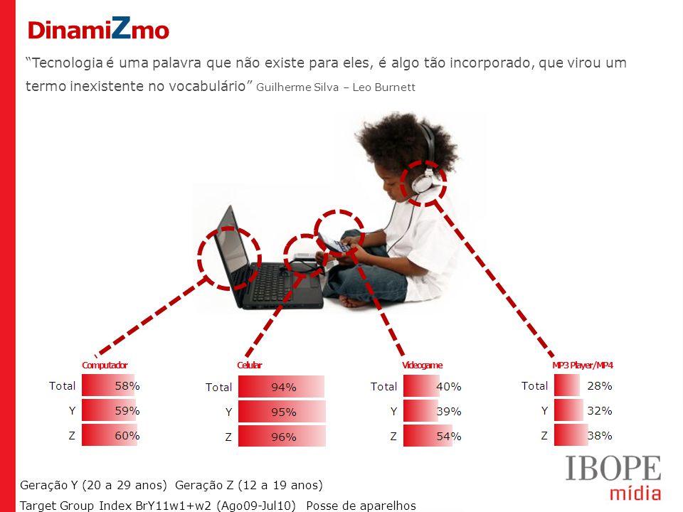 Geração Y (20 a 29 anos) Geração Z (12 a 19 anos) Target Group Index BrY11w1+w2 (Ago09-Jul10) Dinami Z mo Posse de aparelhos Computador CelularVideogameMP3 Player/MP4 Tecnologia é uma palavra que não existe para eles, é algo tão incorporado, que virou um termo inexistente no vocabulário Guilherme Silva – Leo Burnett