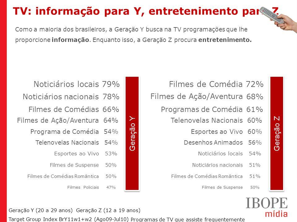 Geração Y (20 a 29 anos) Geração Z (12 a 19 anos) Target Group Index BrY11w1+w2 (Ago09-Jul10) TV: informação para Y, entretenimento para Z Como a maioria dos brasileiros, a Geração Y busca na TV programações que lhe proporcione informação.