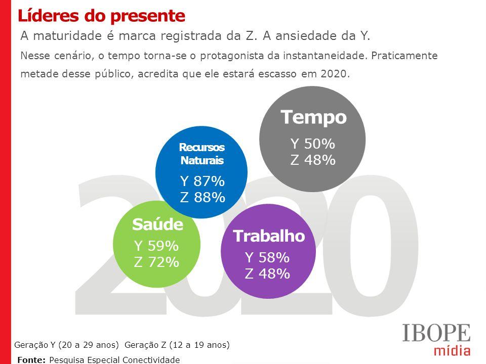 Geração Y (20 a 29 anos) Geração Z (12 a 19 anos) Target Group Index BrY11w1+w2 (Ago09-Jul10) Líderes do presente A maturidade é marca registrada da Z.