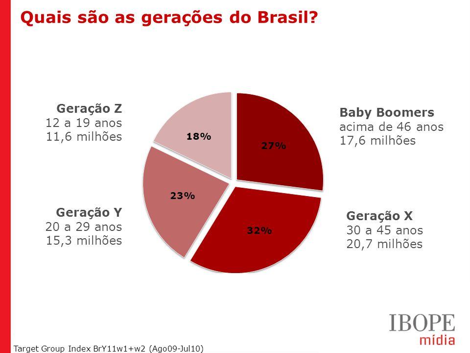 Geração Y (20 a 29 anos) Geração Z (12 a 19 anos) Target Group Index BrY11w1+w2 (Ago09-Jul10) Quais são as gerações do Brasil.
