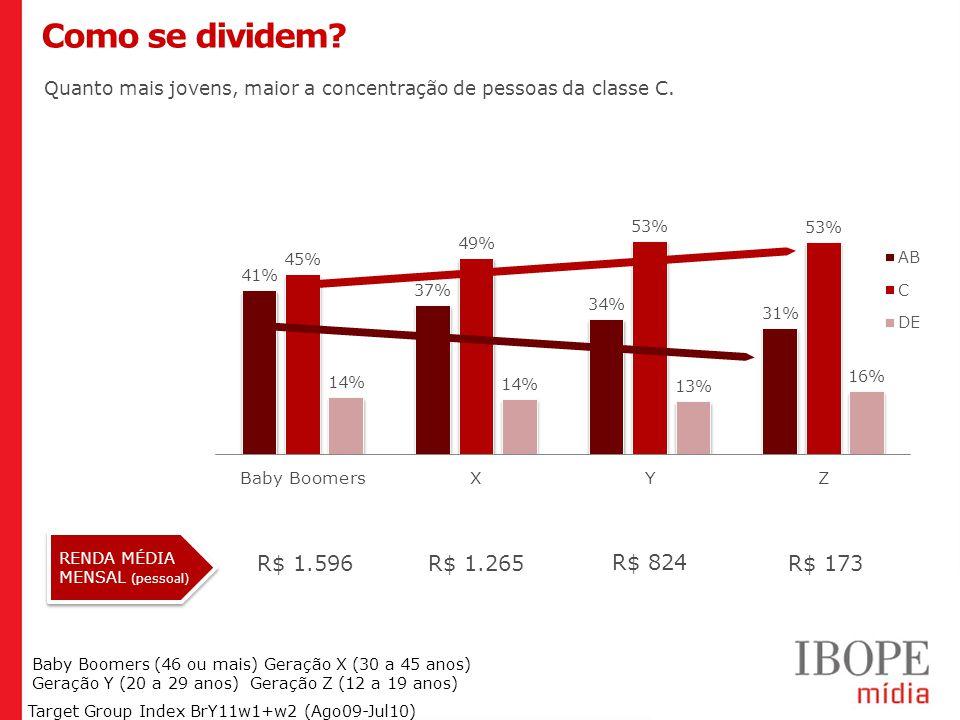 Geração Y (20 a 29 anos) Geração Z (12 a 19 anos) Target Group Index BrY11w1+w2 (Ago09-Jul10) Como se dividem.