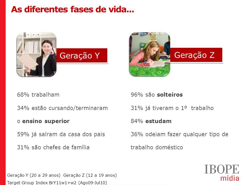 Geração Y (20 a 29 anos) Geração Z (12 a 19 anos) Target Group Index BrY11w1+w2 (Ago09-Jul10) As diferentes fases de vida...