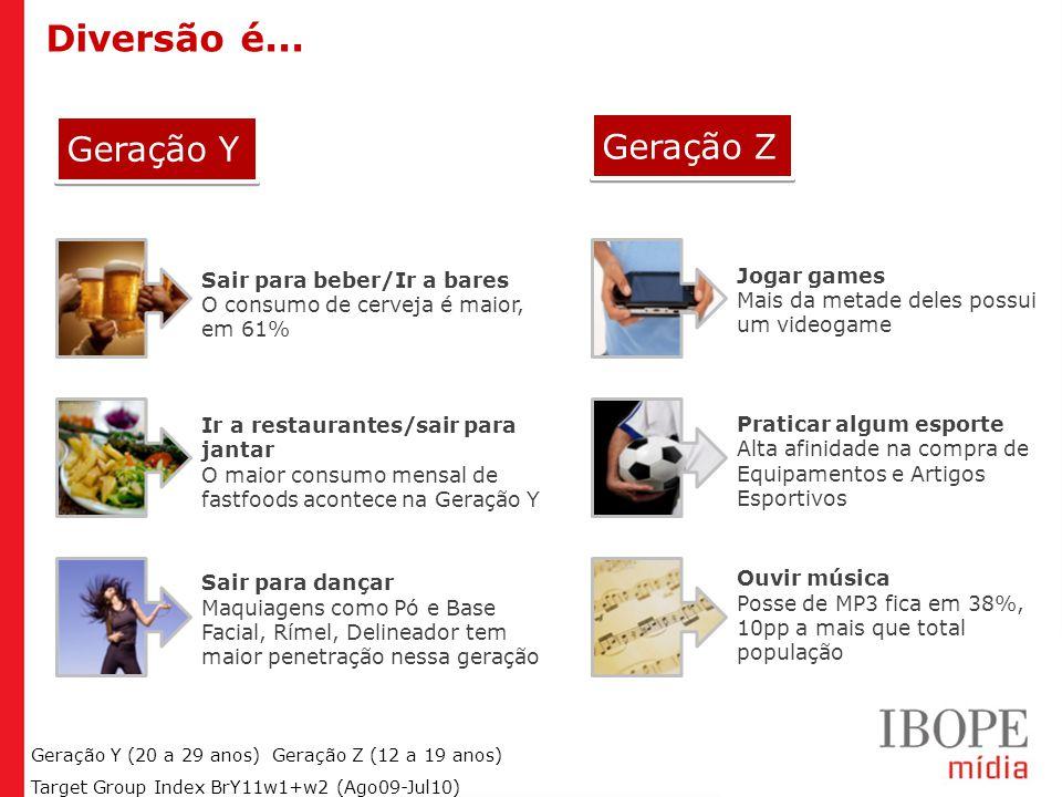 Geração Y (20 a 29 anos) Geração Z (12 a 19 anos) Target Group Index BrY11w1+w2 (Ago09-Jul10) Quando o assunto é gastar, a geração Y sai na frente: 69% realizou alguma compra pessoal no último mês.