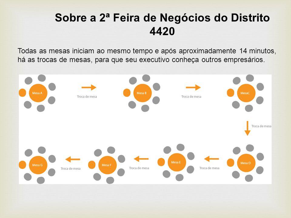 Sobre a 2ª Feira de Negócios do Distrito 4420 Todas as mesas iniciam ao mesmo tempo e após aproximadamente 14 minutos, há as trocas de mesas, para que seu executivo conheça outros empresários.