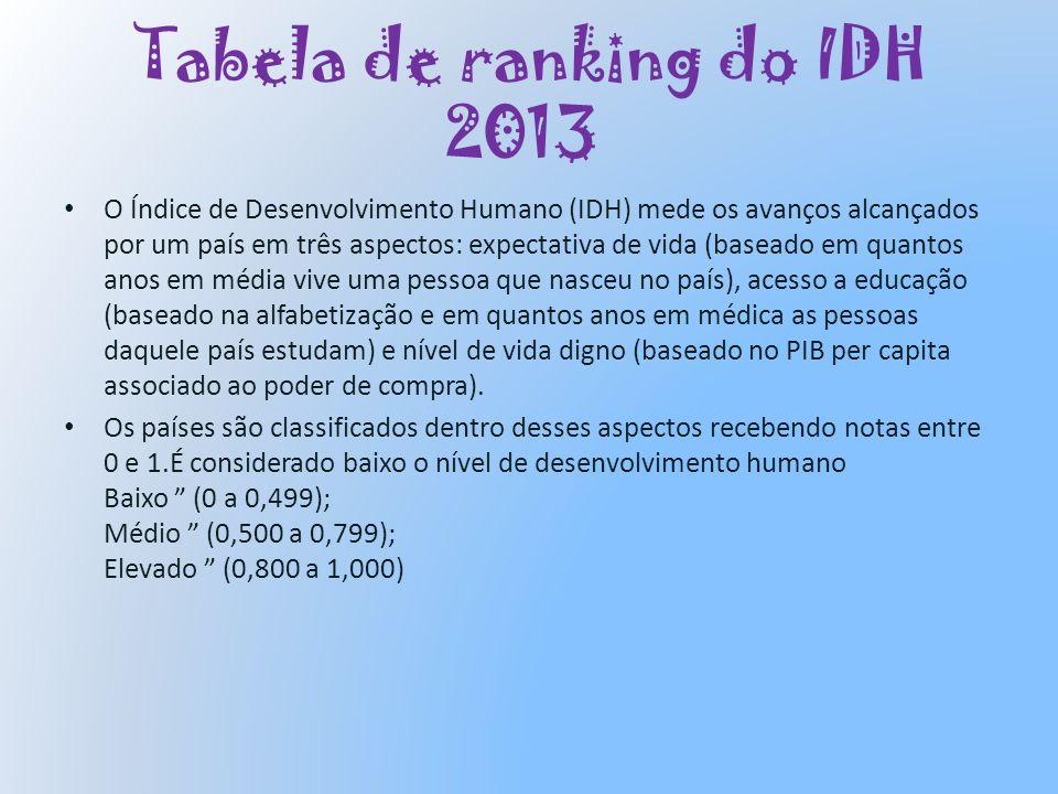 Tabela de ranking do IDH 2013 O Índice de Desenvolvimento Humano (IDH) mede os avanços alcançados por um país em três aspectos: expectativa de vida (b