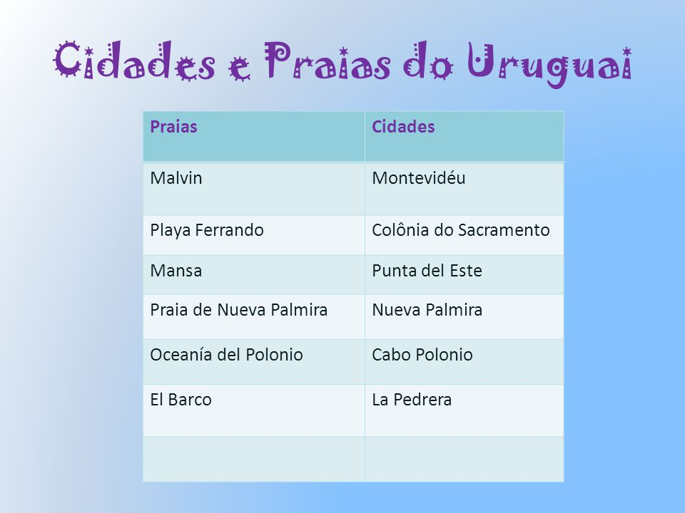 Cidades e Praias do Uruguai PraiasCidades MalvinMontevidéu Playa FerrandoColônia do Sacramento MansaPunta del Este Praia de Nueva PalmiraNueva Palmira