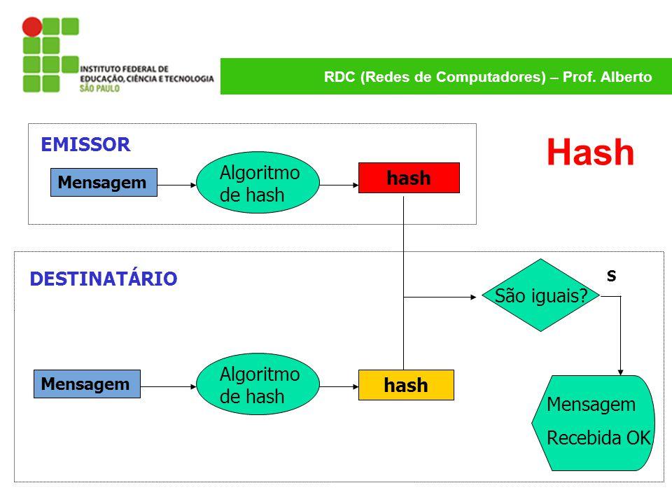 RDC (Redes de Computadores) – Prof. Alberto Hash Mensagem hash Mensagem hash Algoritmo de hash São iguais? S Mensagem Recebida OK EMISSOR DESTINATÁRIO