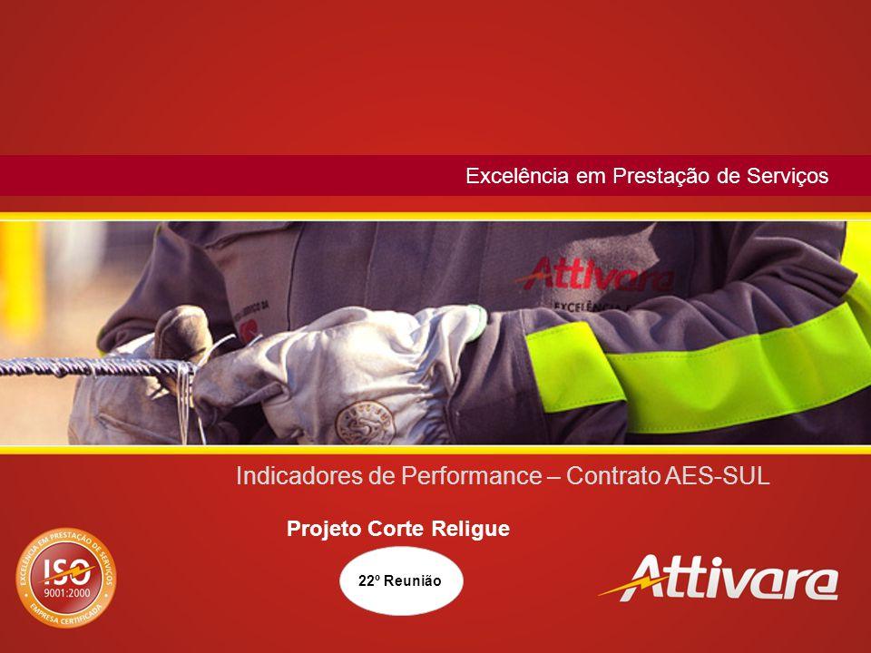 22 Indicadores de Performance – Contrato AES-SUL Corte e Religue – Faturamento – Ciclo