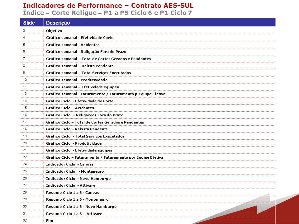 Acompanhar semanalmente e mensalmente os indicadores de todos os segmentos do contrato com a AES-SUL na região metropolitana.