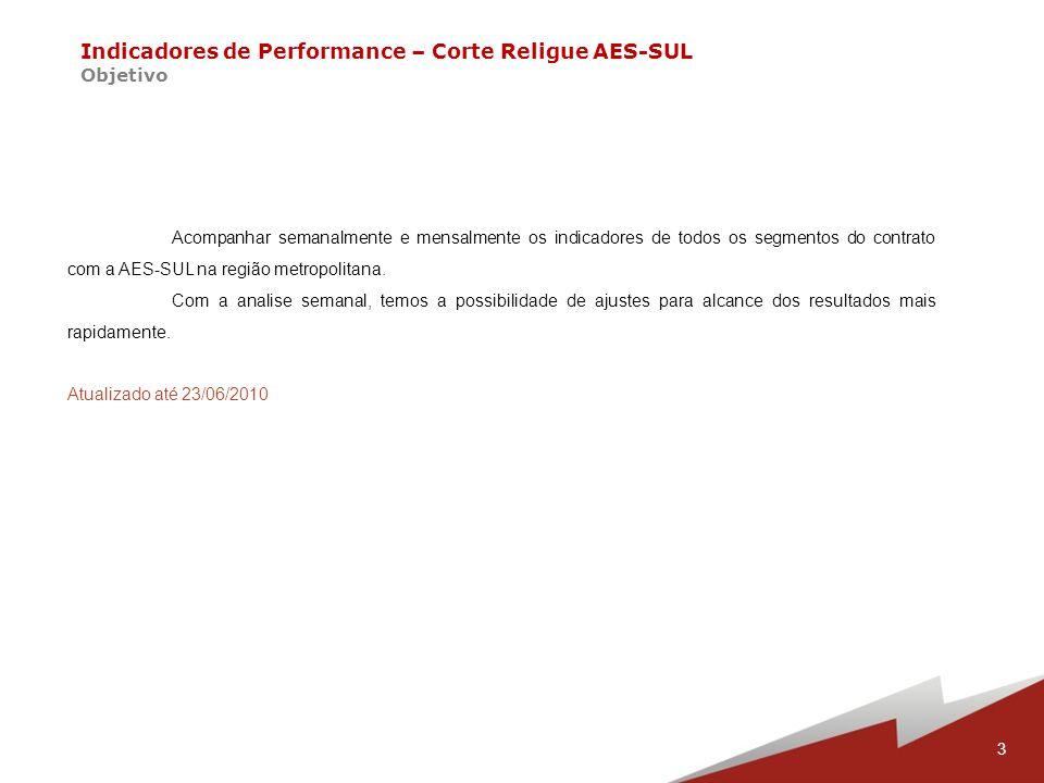 14 Indicadores de Performance – Contrato AES-SUL Corte e Religue – Efetividade Corte – Ciclo