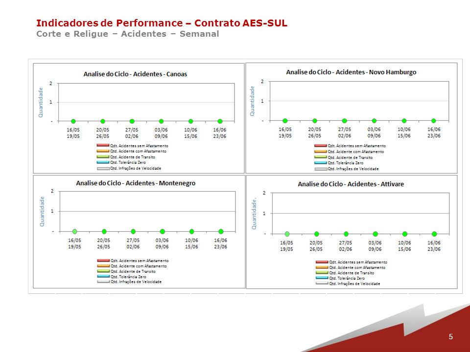 16 Indicadores de Performance – Contrato AES-SUL Corte e Religue – Religações Fora do Prazo – Ciclo