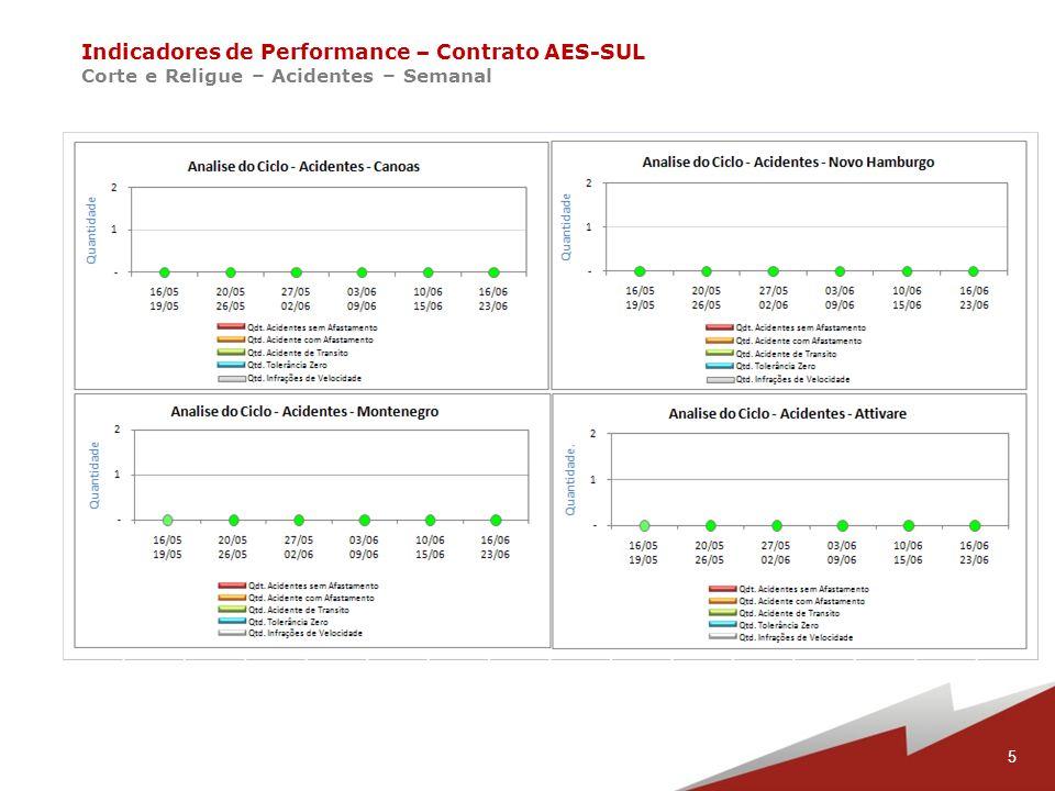 26 Indicadores de Performance – Contrato AES-SUL Corte e Religue – Novo Hamburgo – P1 a P4 Ciclo 6 e P1 Ciclo 7