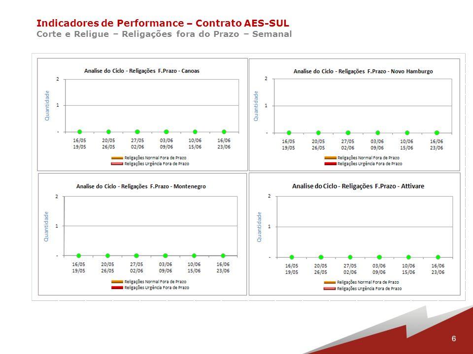 7 Indicadores de Performance – Contrato AES-SUL Corte e Religue – Total Cortes Gerados e Pendentes – Semanal