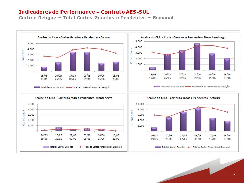 8 Indicadores de Performance – Contrato AES-SUL Corte e Religue – Relista Pendente – Semanal