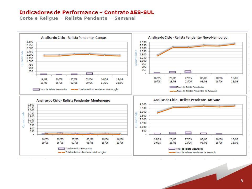 9 Indicadores de Performance – Contrato AES-SUL Corte e Religue – Total de Serviços Executados – Semanal