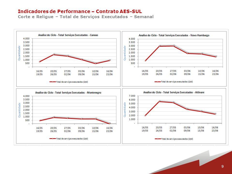 10 Indicadores de Performance – Contrato AES-SUL Corte e Religue – Produtividade – Semanal
