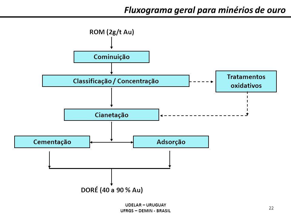 Fluxograma geral para minérios de ouro UDELAR – URUGUAY UFRGS – DEMIN - BRASIL 22 Cominuição Classificação / Concentração Cianetação CementaçãoAdsorçã