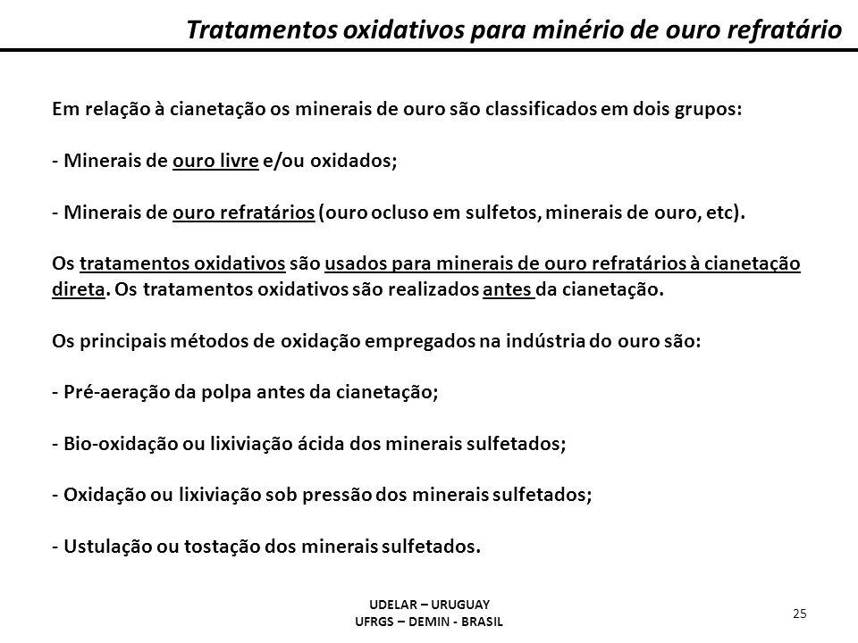 Tratamentos oxidativos para minério de ouro refratário UDELAR – URUGUAY UFRGS – DEMIN - BRASIL 25 Em relação à cianetação os minerais de ouro são clas