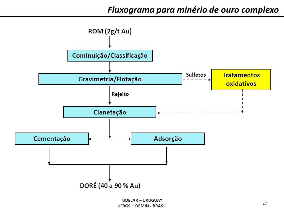 Fluxograma para minério de ouro complexo UDELAR – URUGUAY UFRGS – DEMIN - BRASIL 27 DORÉ (40 a 90 % Au) Cominuição/Classificação Gravimetria/Flotação