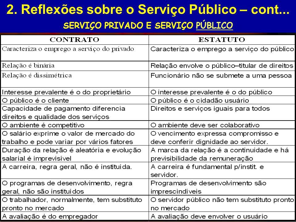 2. Reflexões sobre o Serviço Público – cont... SERVIÇO PRIVADO E SERVIÇO PÚBLICOPÚBLICO NOSSA ALTERNATIVA SERVIÇO PRIVADO E SERVIÇO PÚBLICO (Contrato